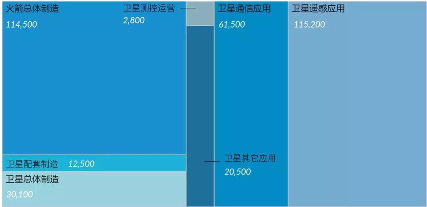 商業航天各領域所獲投資金額(單位:萬元)
