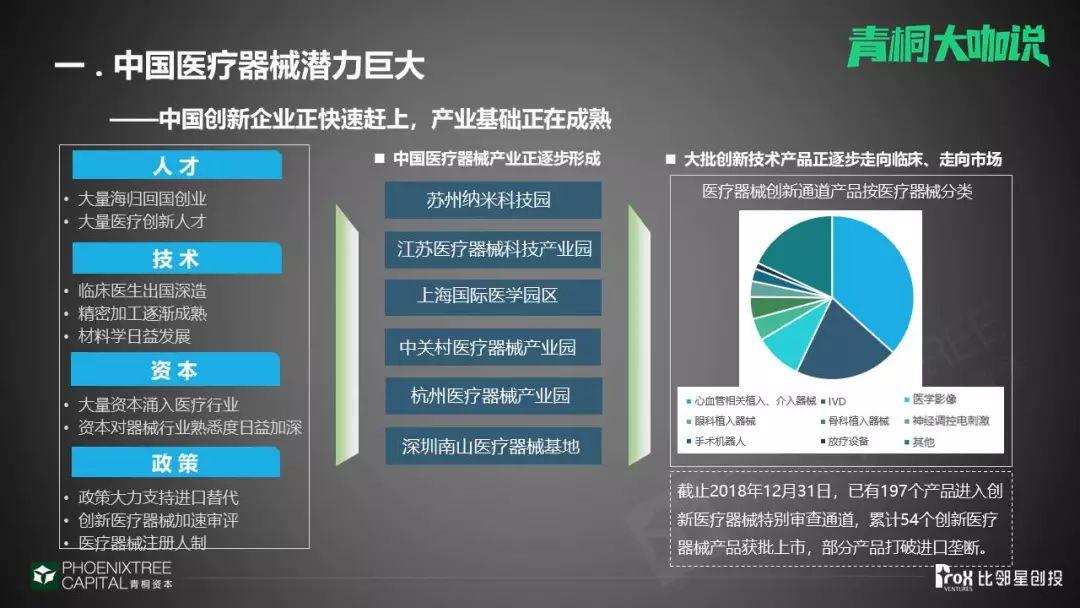 比邻星创投闫小珅:中国医械潜力巨大,创企正迎头赶上