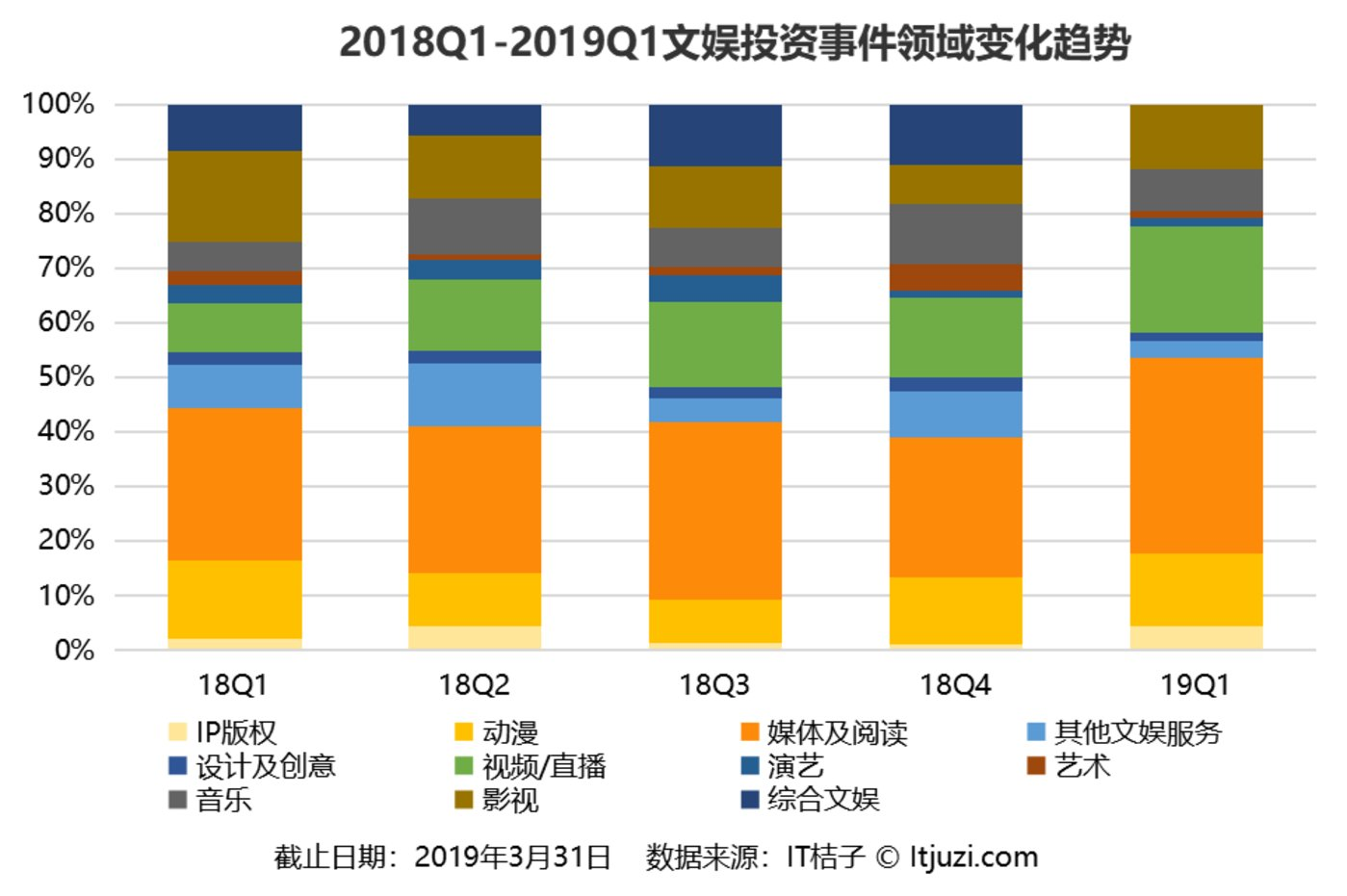 2019Q1 文娱投资大缩水,投资机构「难说爱你」
