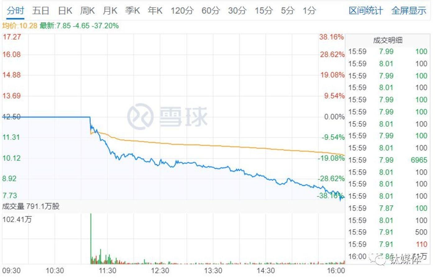 華爾街不識張大奕,網紅第一股 IPO 首日破發暴跌37%