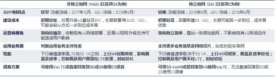 中国5G商用,为何渐入歧途?