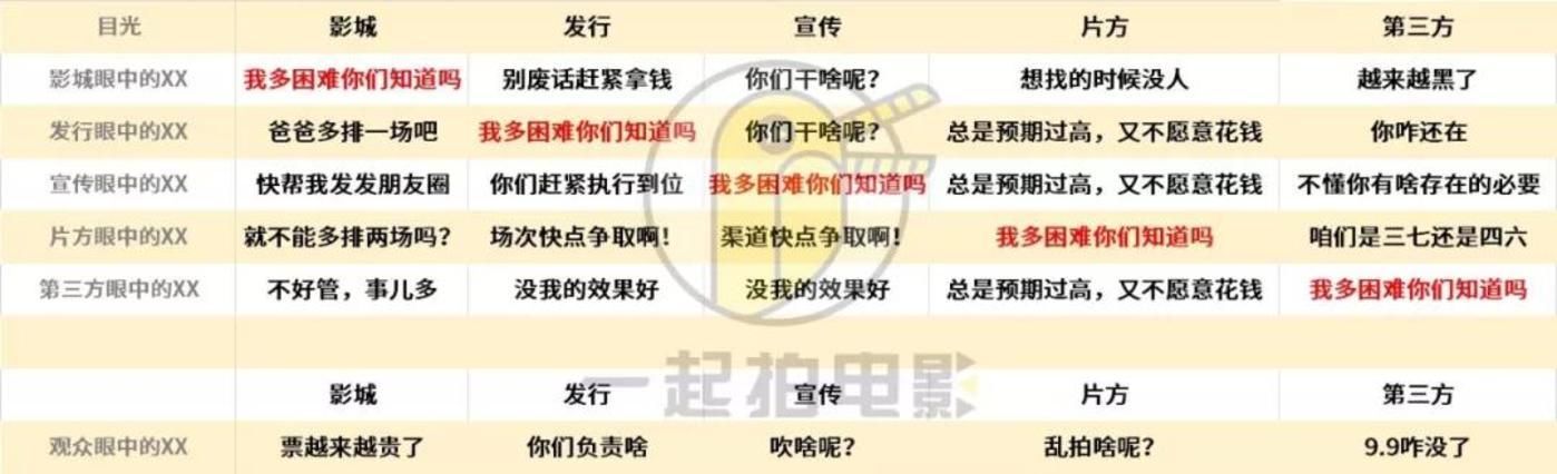 """中国电影圈当然也有""""鄙视链"""""""