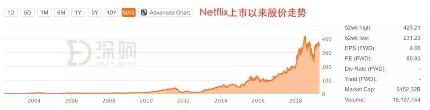 业绩指引戏剧性反转,Netflix已临大敌