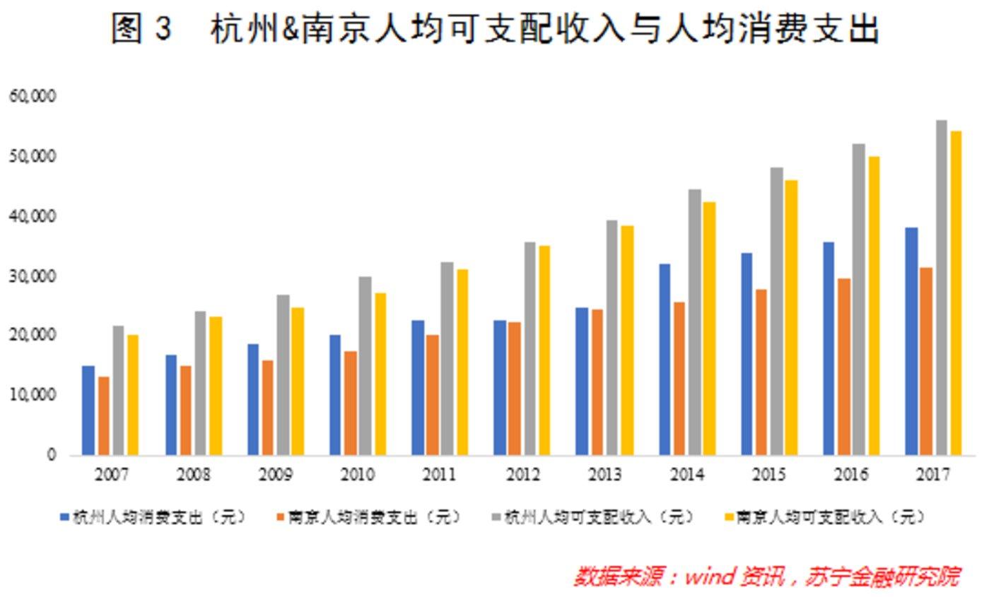杭州VS南京,孰强孰弱?