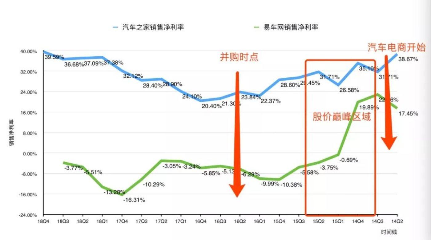 """复盘汽车之家1000天:""""秦致路线""""的失败,与""""陆敏新政""""的崛起"""