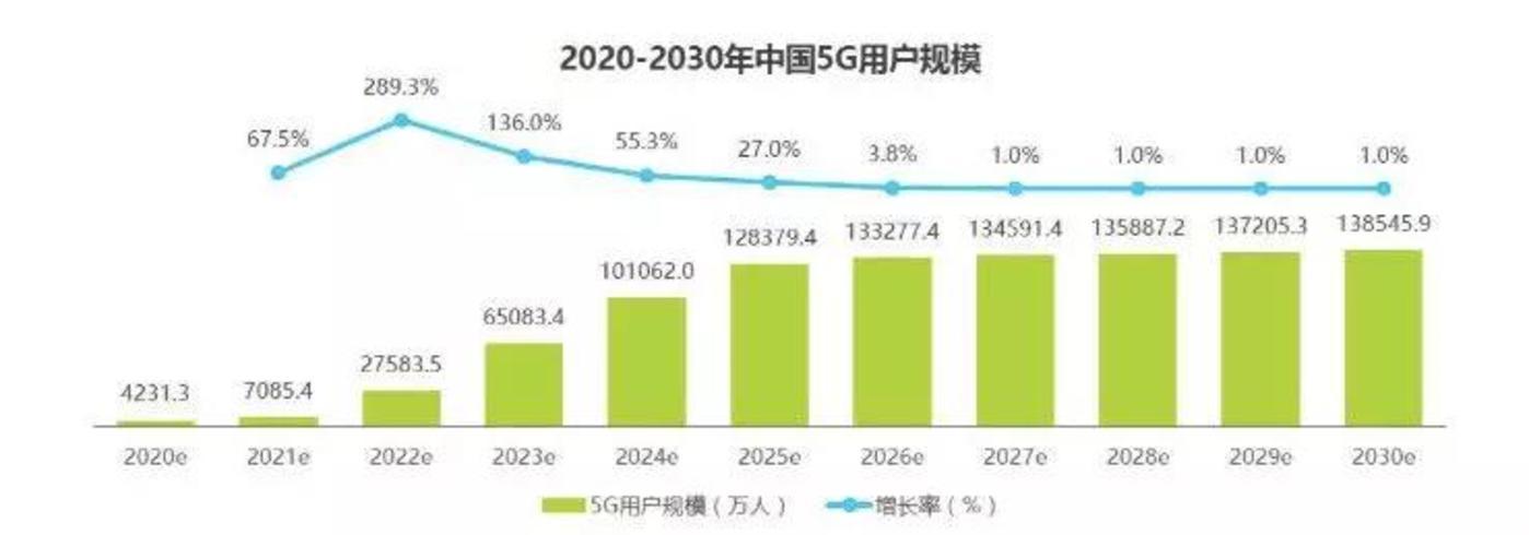 5G将至,视频平台如何迎战下半场?