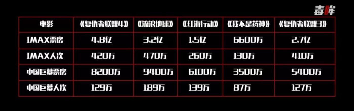 谁撑起了《复联4》的40亿票房?