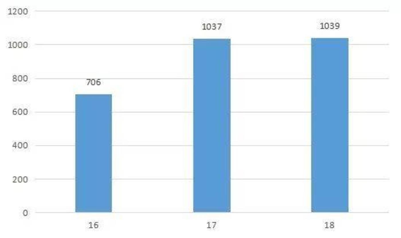 2016-2018年腾讯游戏业务营收,来源:Wind