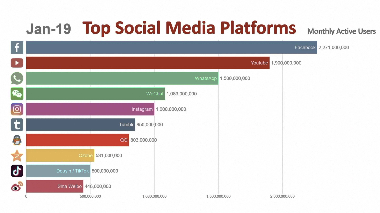 【钛媒体视频】全球最受欢迎十大社交平台排行榜出炉,你手机里有几个?