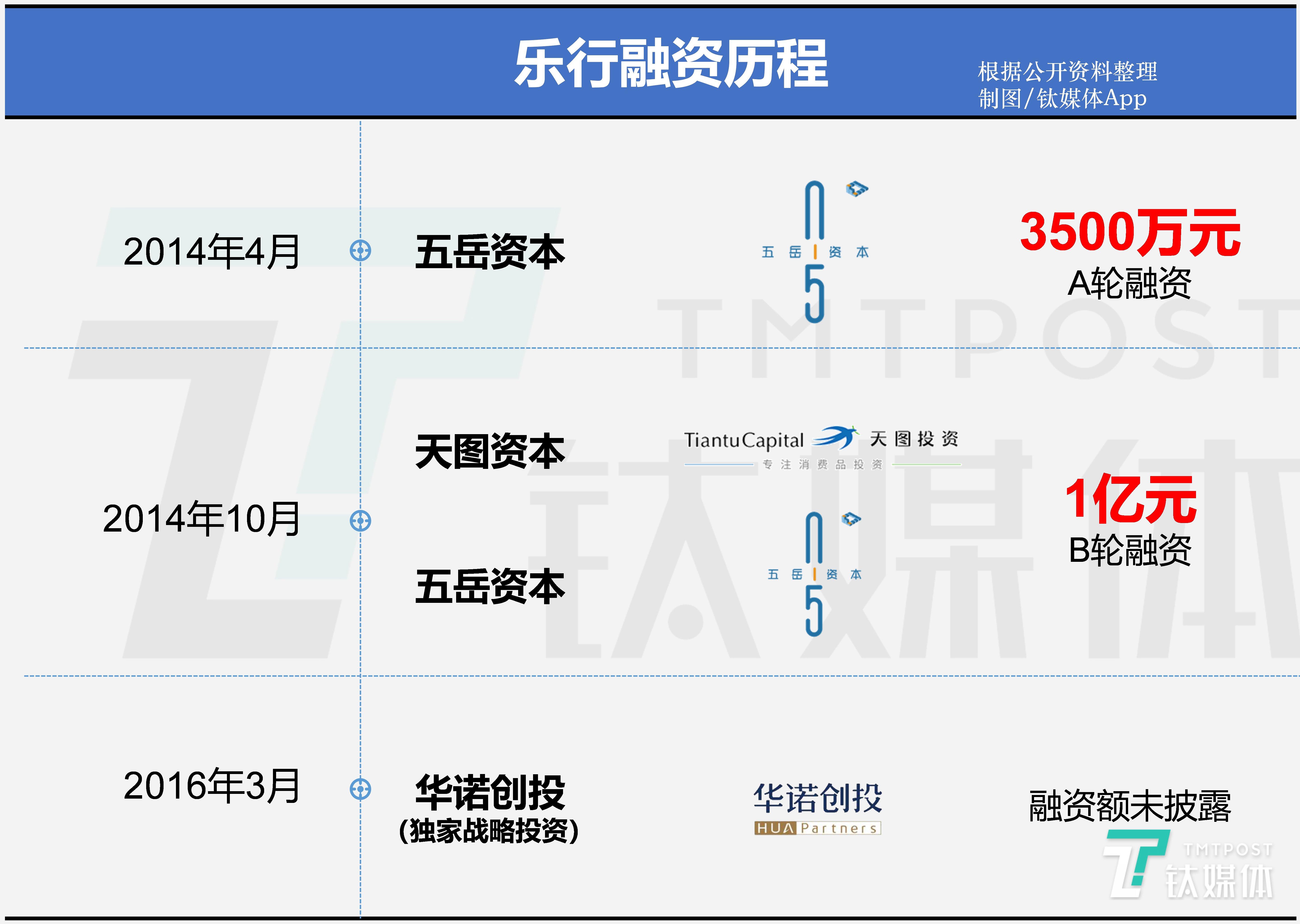 乐行融资历程(制图:百人牛牛App)