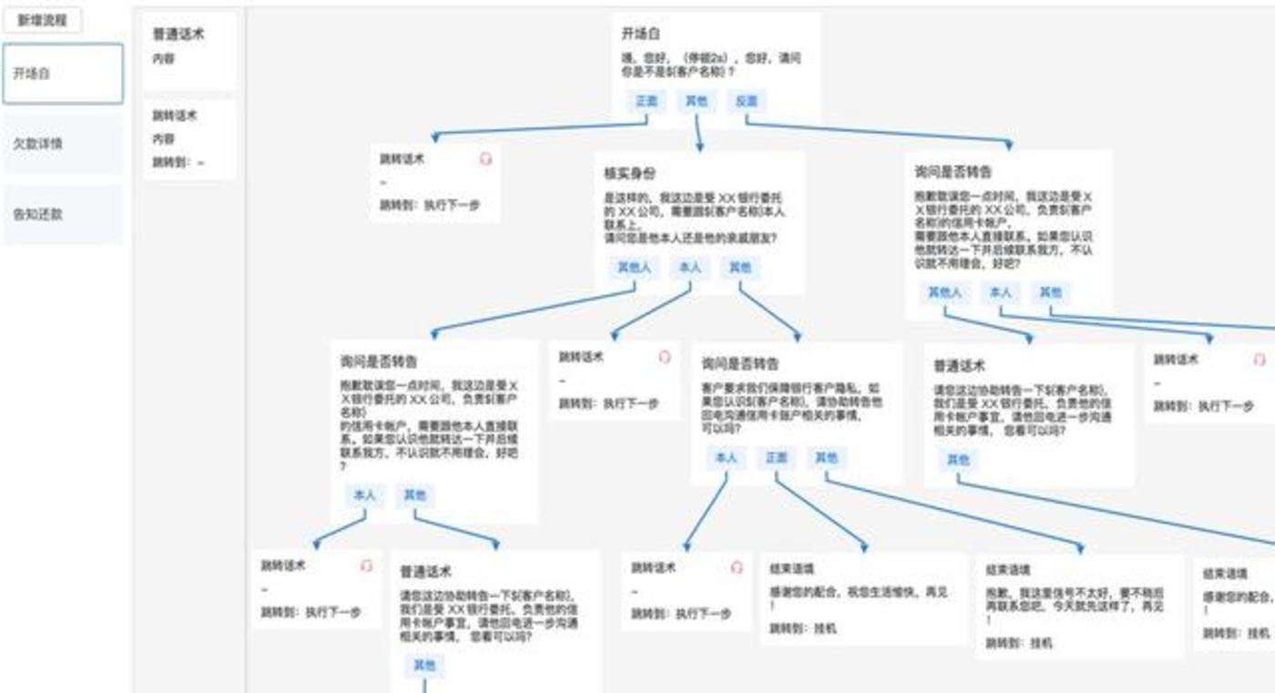 某催帐业务开场话术流程图