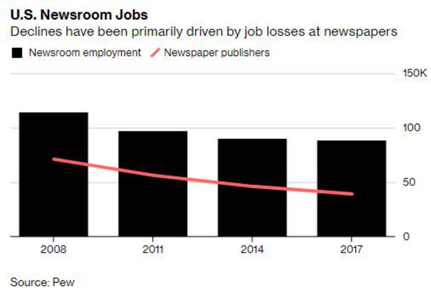 美国新闻业工作岗位
