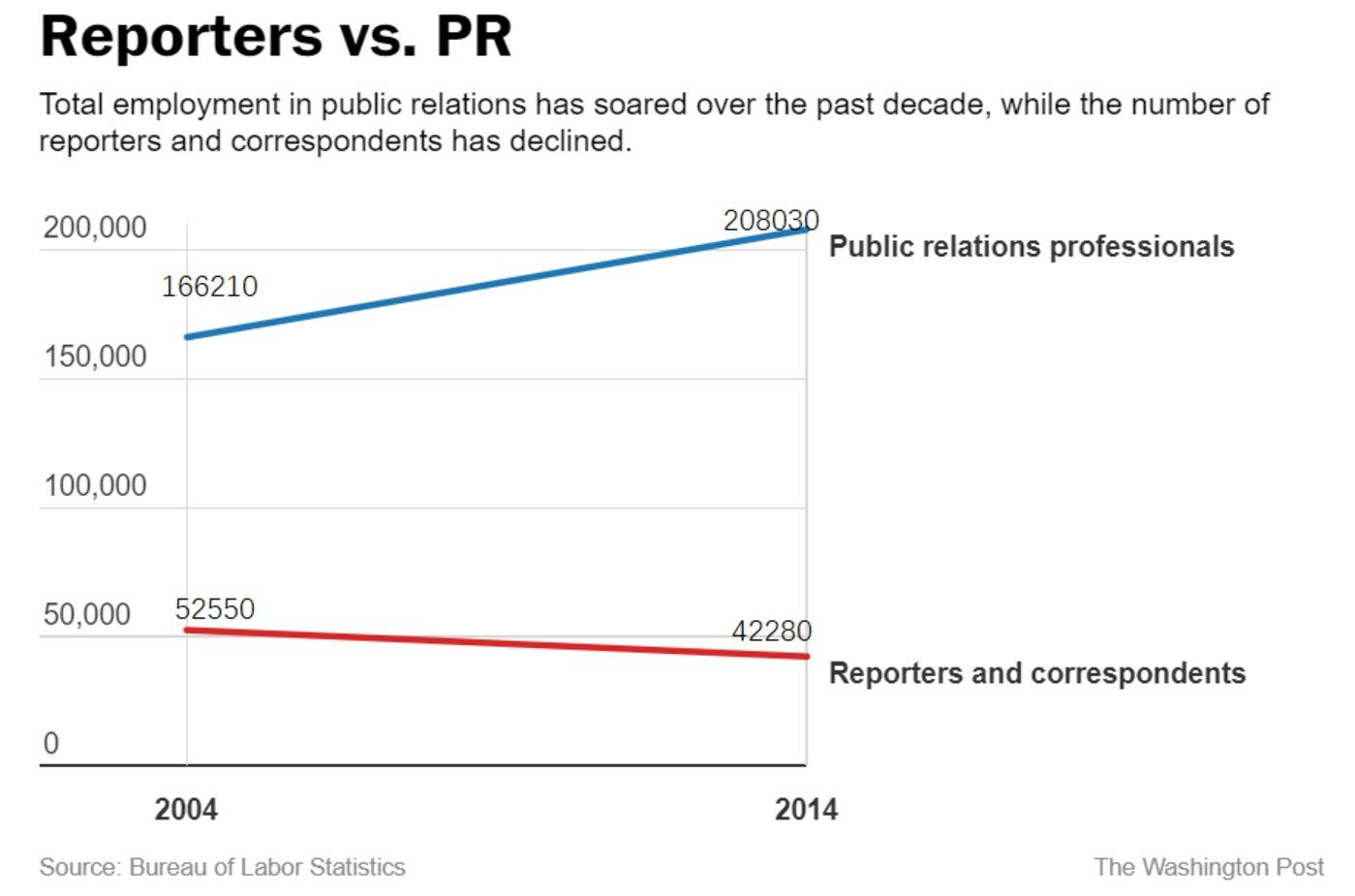 媒体与公关从业人数对比