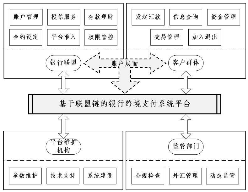 来源:中国银行职员研究论文