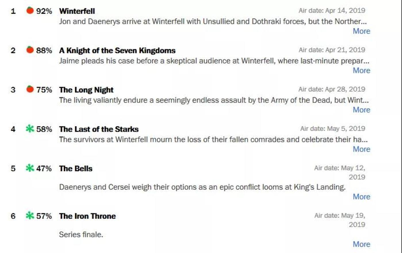 烂番茄网站《权力的游戏》第八季