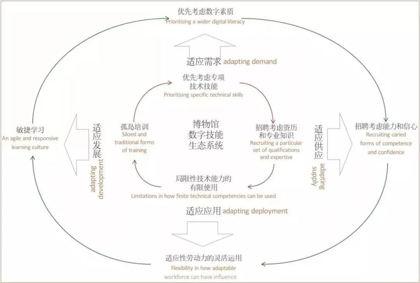 """将博物馆数字技能概念化为""""生态系统"""""""