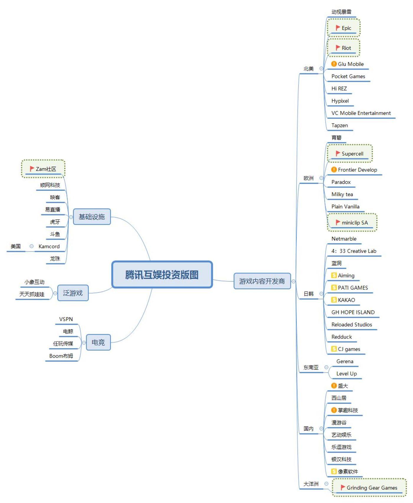 腾讯互娱投资版图-「朱思码记」整理 红旗:并购      $:投后上市企业      !:上市后战略投资