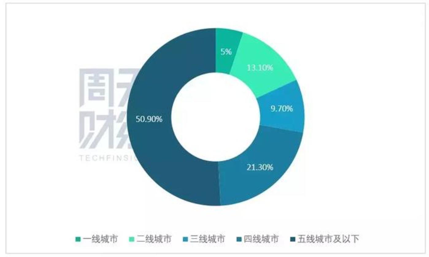 中国各区域人口占比