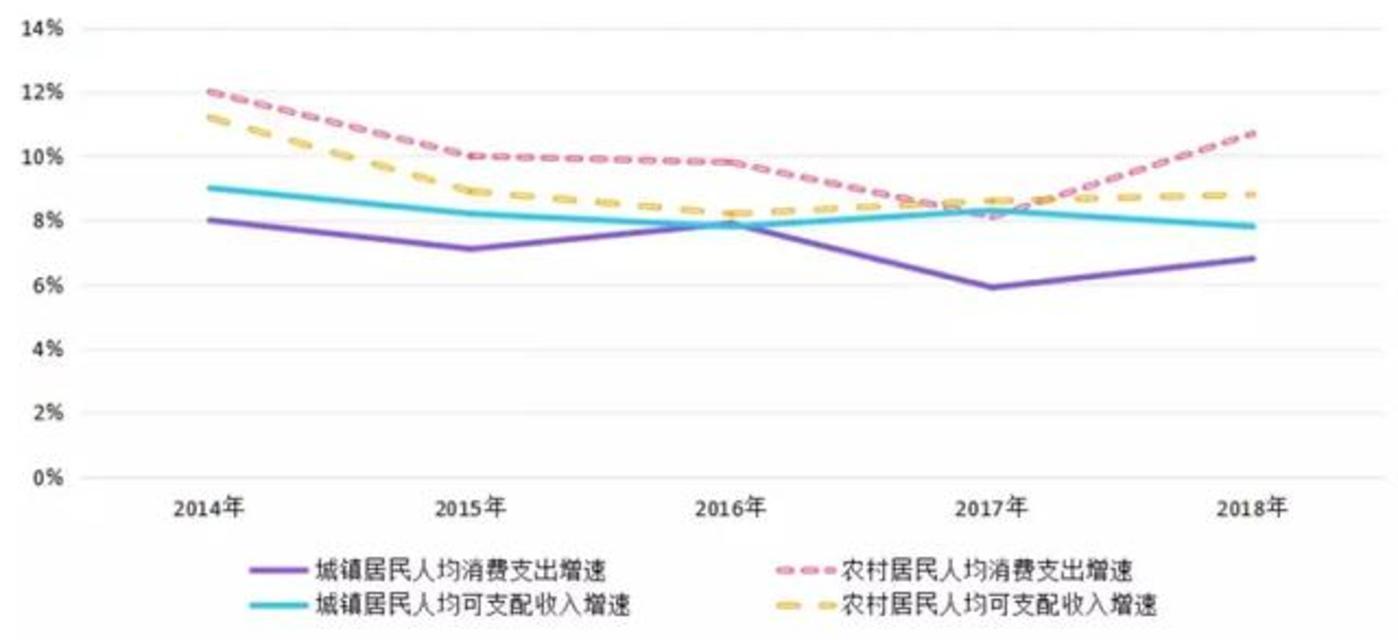 2014~2018年中国城乡居民人均可支配收入与消费支出增速