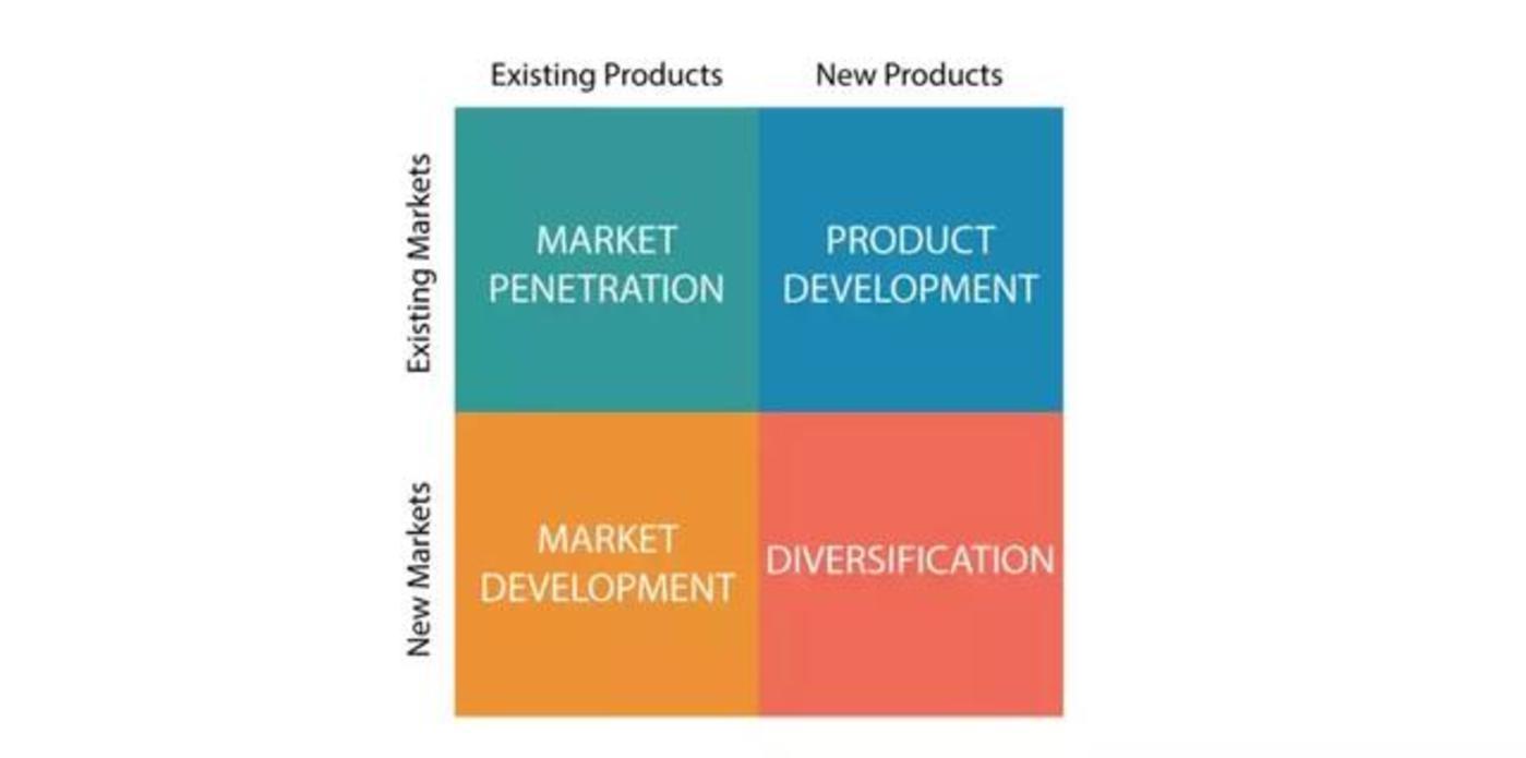 经典营销策略分析工具:安索夫矩阵