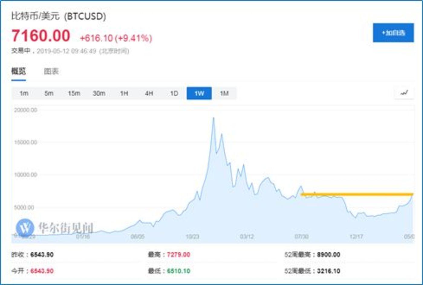 3个月暴涨100%,比特币回春?