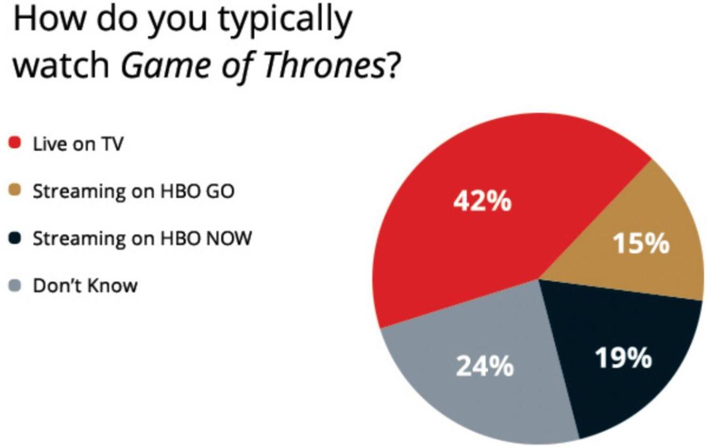 流媒体暗战《权力的游戏》,铁王座到底花落谁家?
