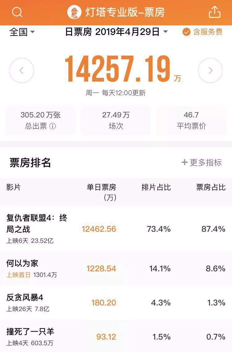 同样90%票房占比,为何《复联4》在北美单银幕产出将近中国4倍?