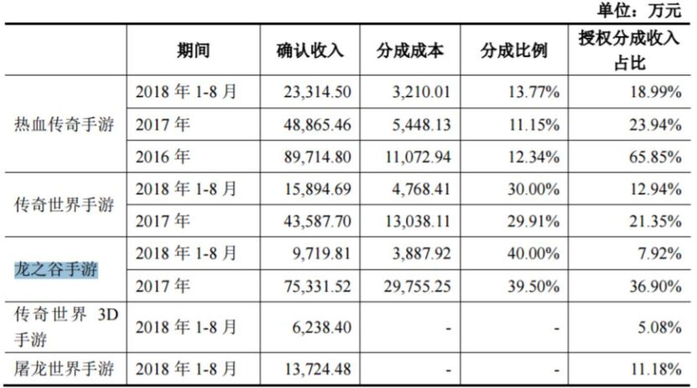 2018中国游戏上市公司透视:谁是第三个百亿俱乐部成员?