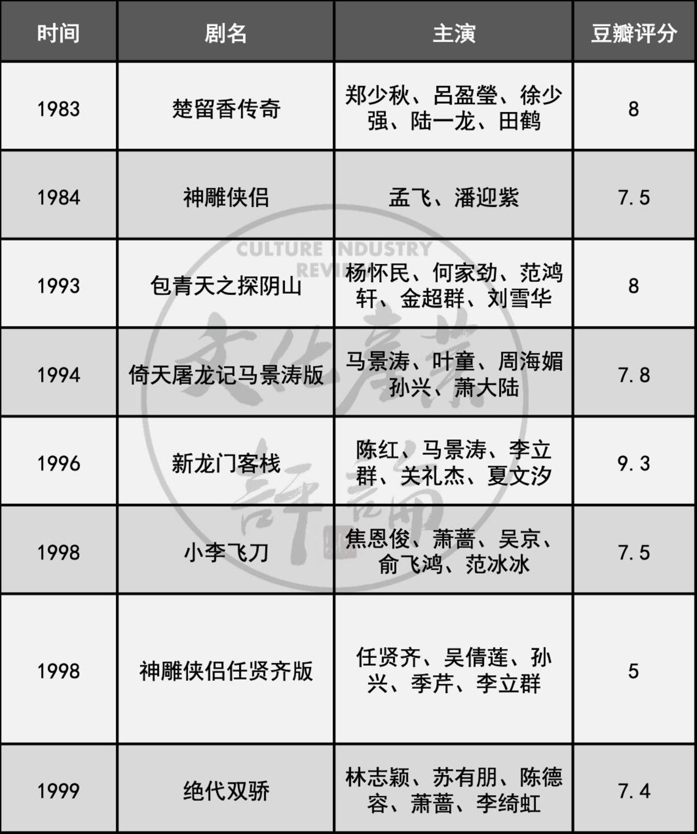 六十年台剧兴衰史