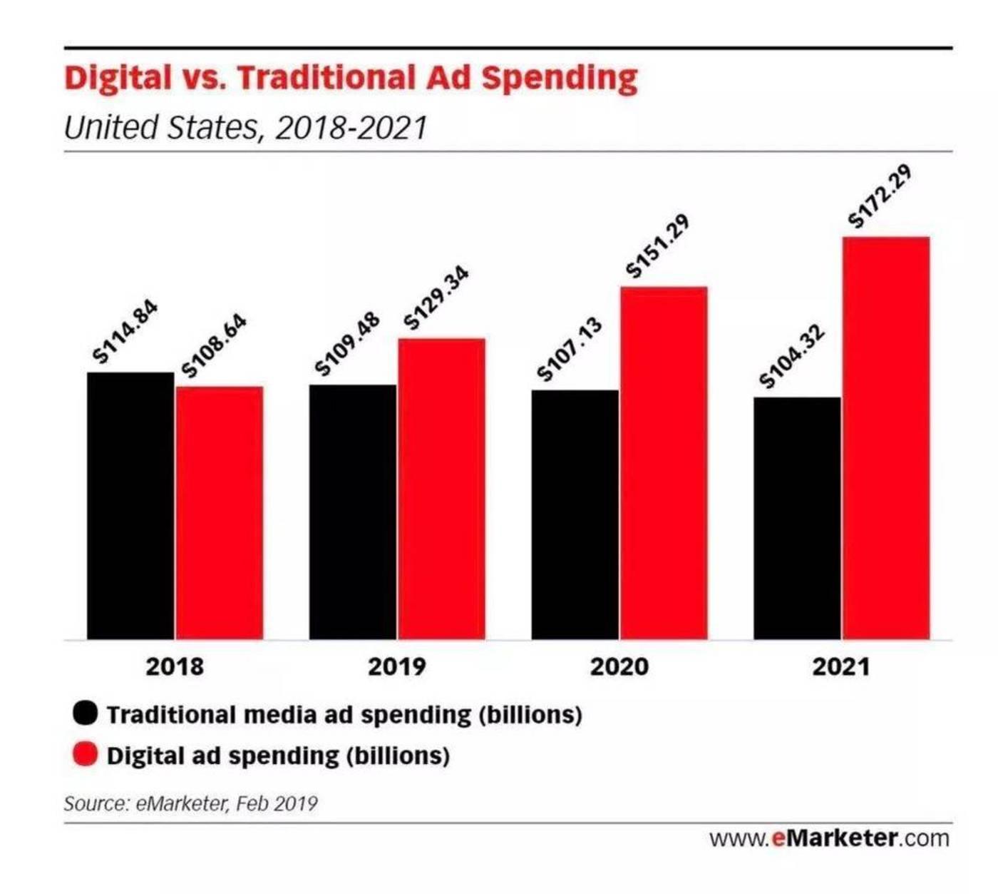 广告淡季下的互联网公司都在干什么?