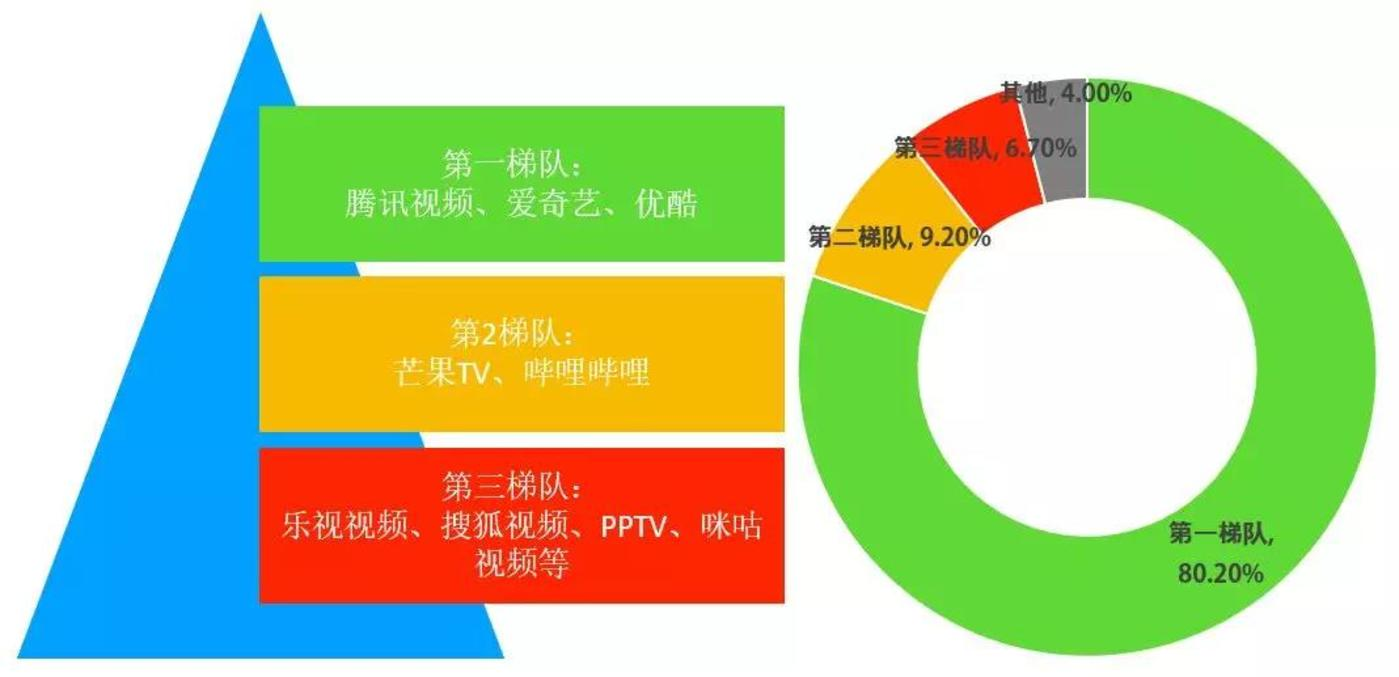 中国在线视频行业研究:谁抢走了你的屏幕?