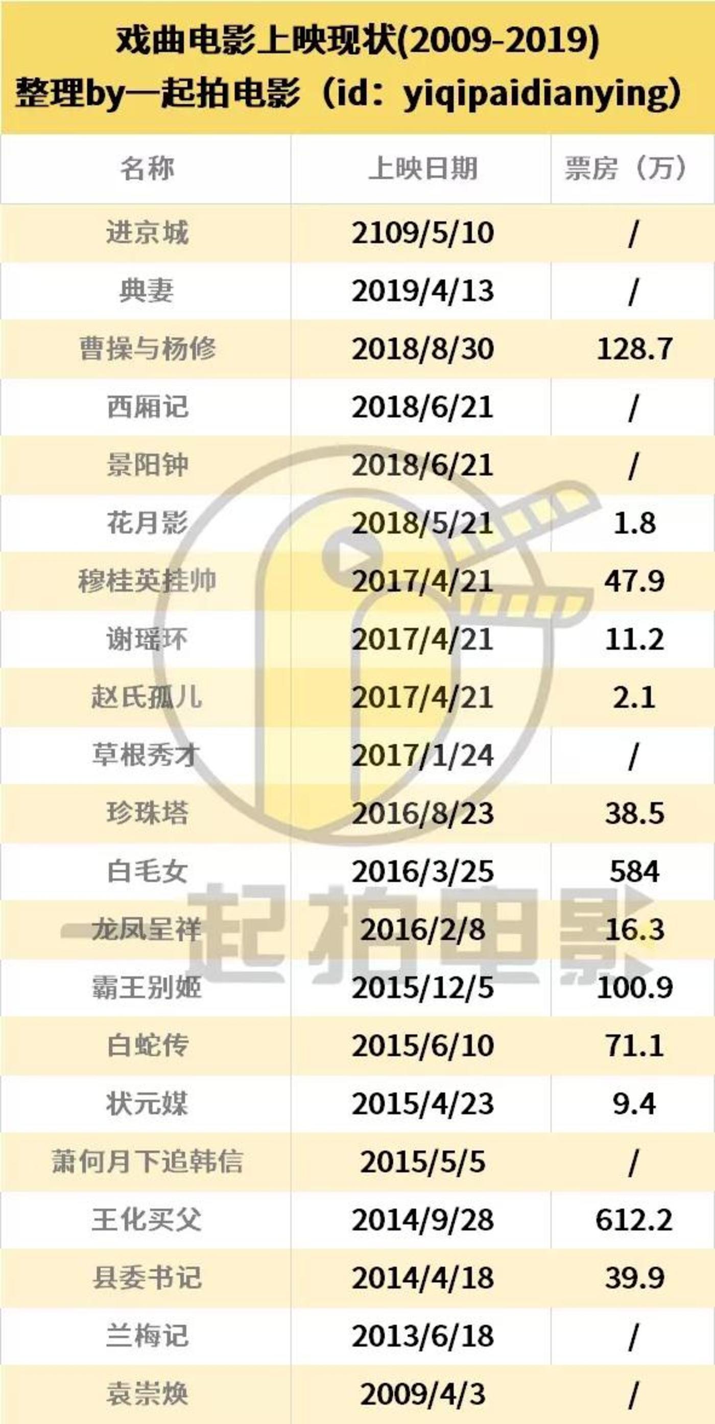 """600億市場難容""""戲曲電影"""""""