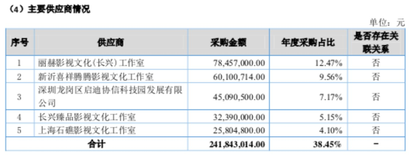 盤點上市公司經紀收入,李易峰胡一天們影響多大?