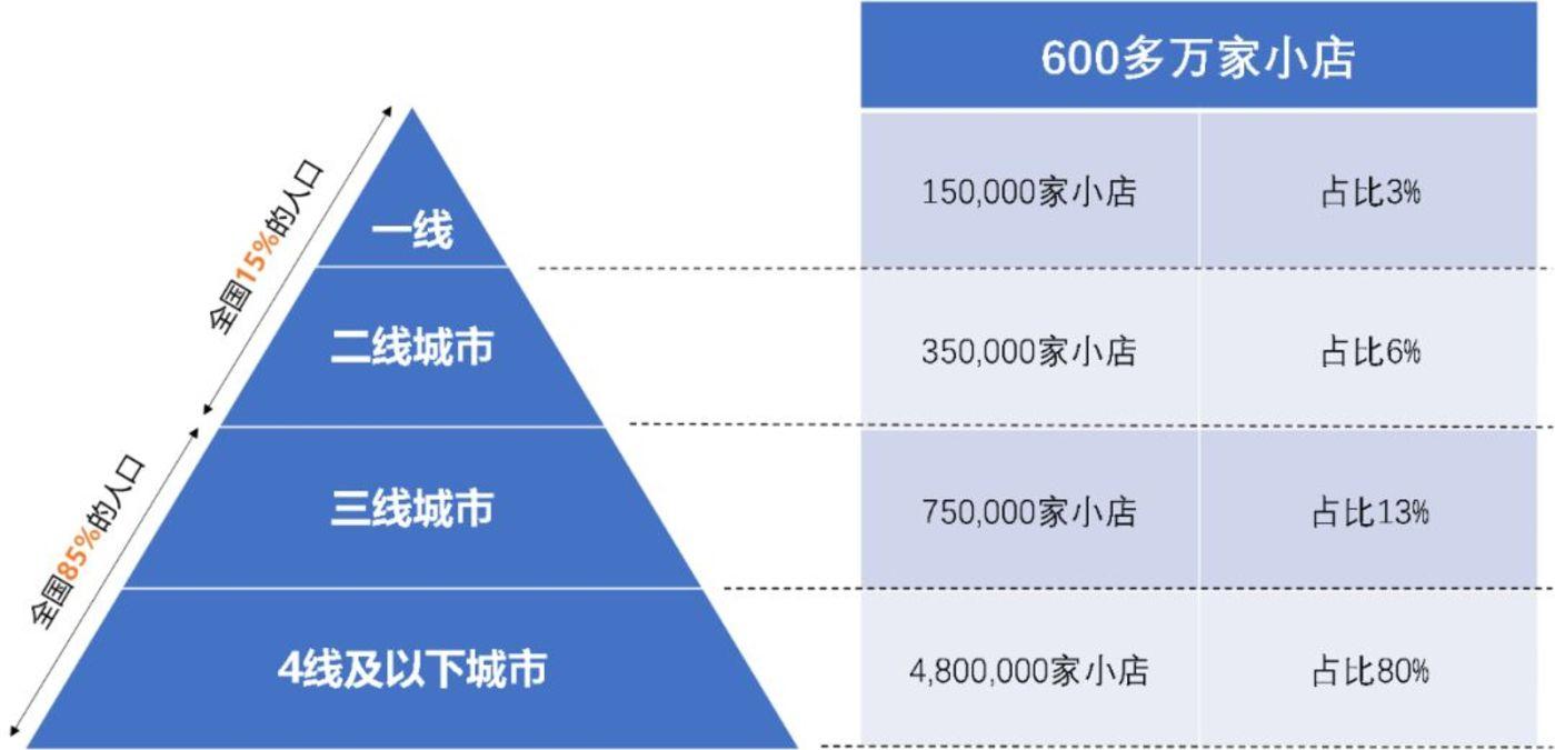 600万夫妻店背后的快消B2B:火热,水更深