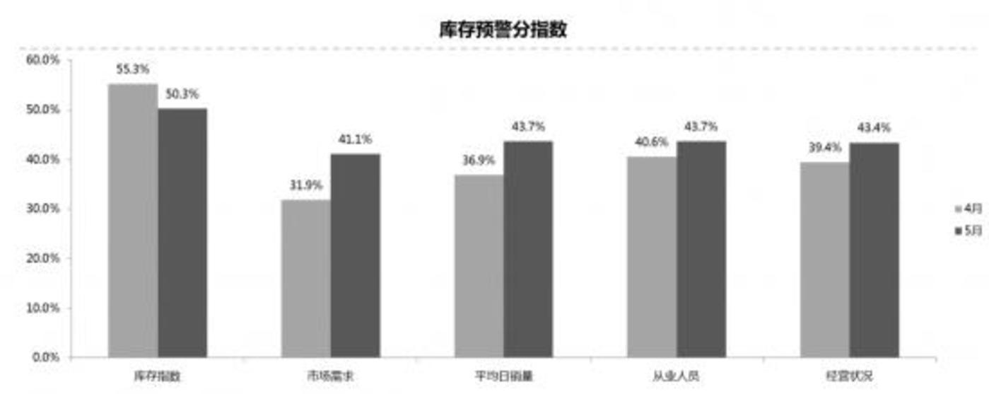 數據來源:中國汽車流通協會