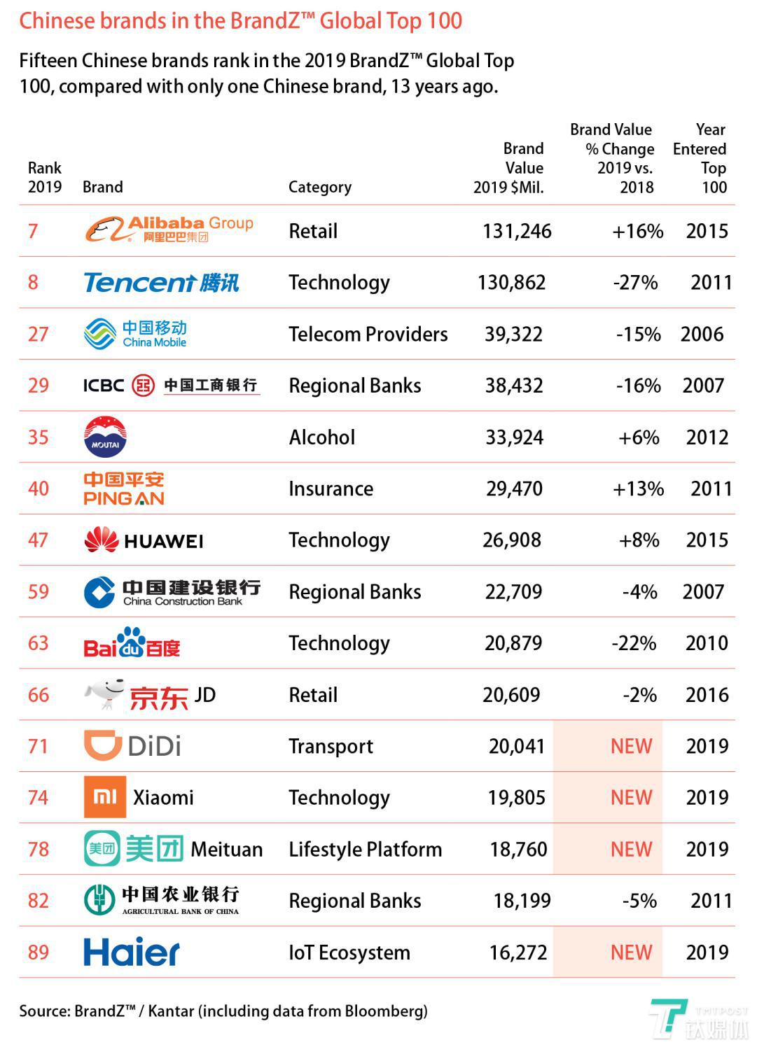 中国共有15个品牌入榜,其中阿里巴巴和腾讯分别位列第7位和第8位,海尔、滴滴、美团和小米新入榜。