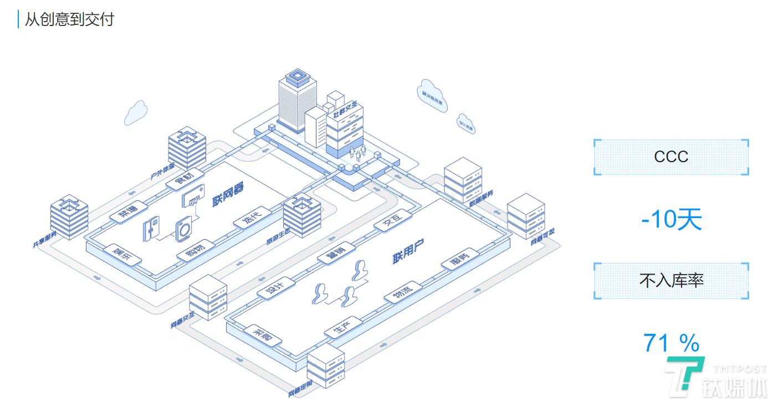 从创意到交付,在COSMOplat支持下,整个研发生产完全围绕用户