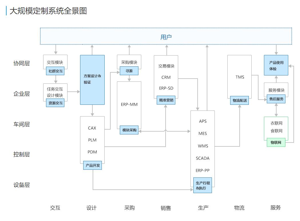 COSMOPlat大规模定制系统全景图