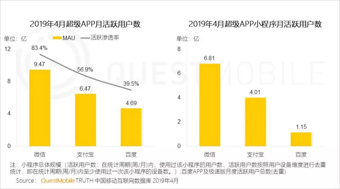 红利枯竭挖掘增长三大流派正式形成,你看好哪个?-CNMOAD 中文移动营销资讯 9