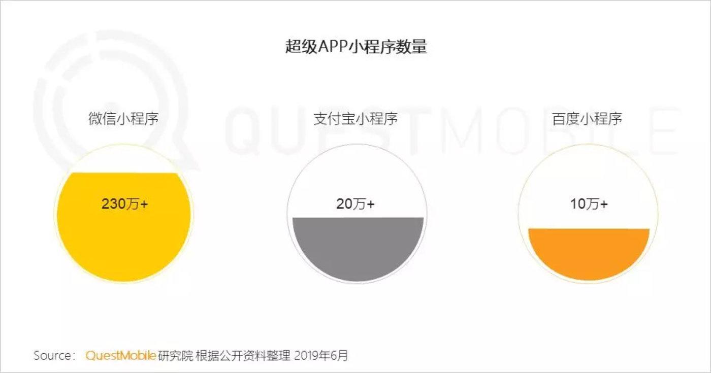 红利枯竭挖掘增长三大流派正式形成,你看好哪个?-CNMOAD 中文移动营销资讯 10