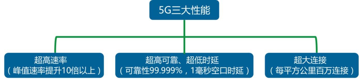 5G车牌正式发布,你的日子会有这些改动