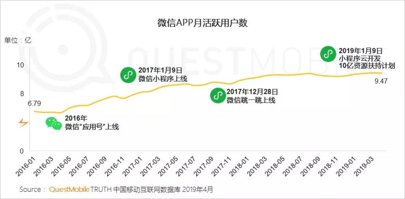红利枯竭挖掘增长三大流派正式形成,你看好哪个?-CNMOAD 中文移动营销资讯 6