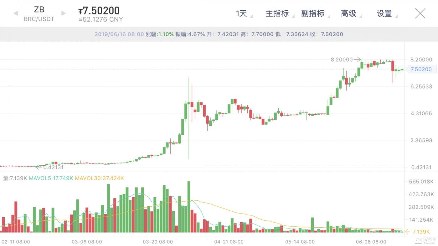 BRC二级市场K线图