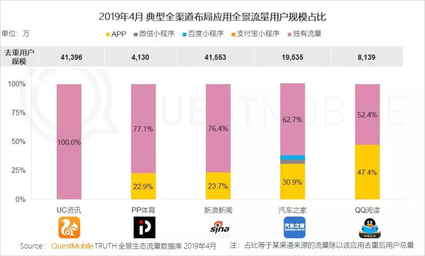 红利枯竭挖掘增长三大流派正式形成,你看好哪个?-CNMOAD 中文移动营销资讯 18