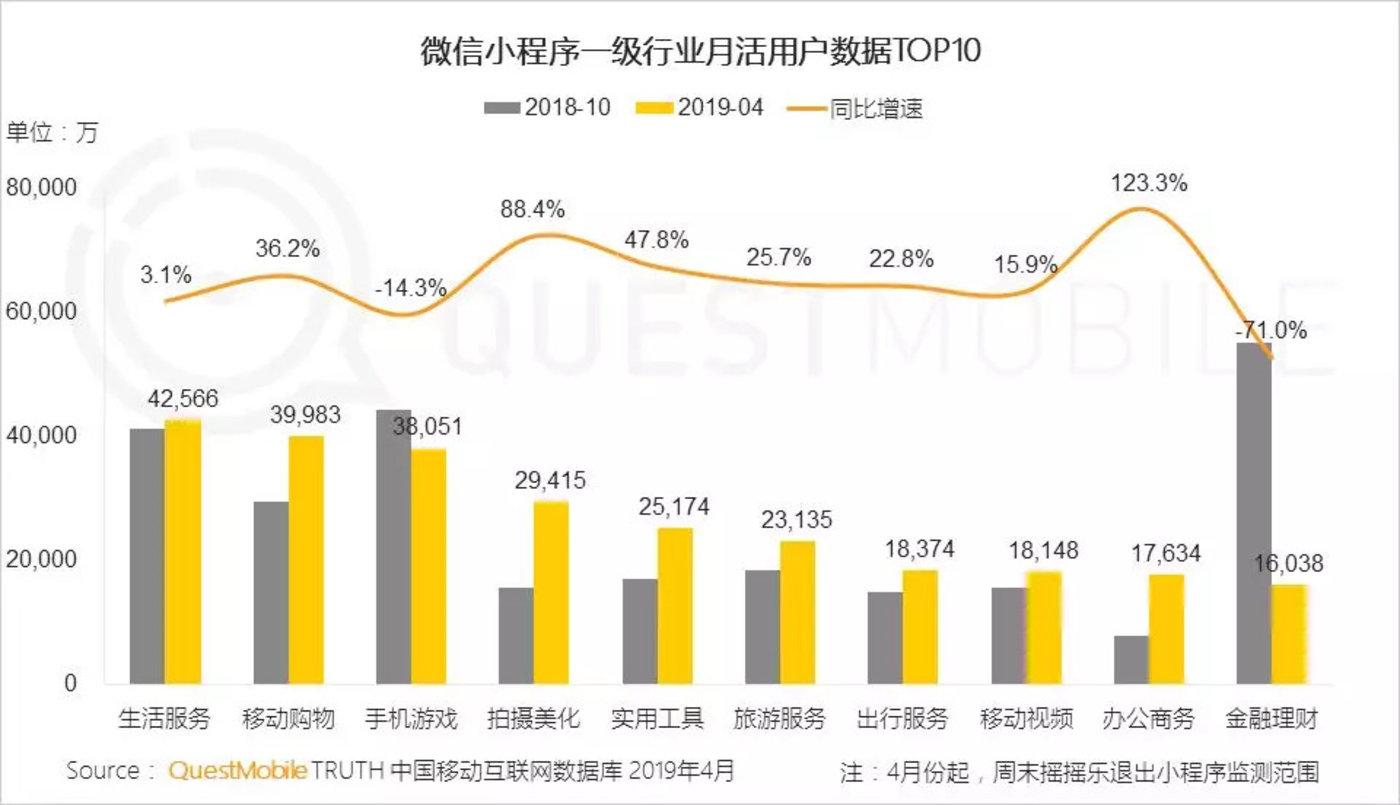 红利枯竭挖掘增长三大流派正式形成,你看好哪个?-CNMOAD 中文移动营销资讯 11