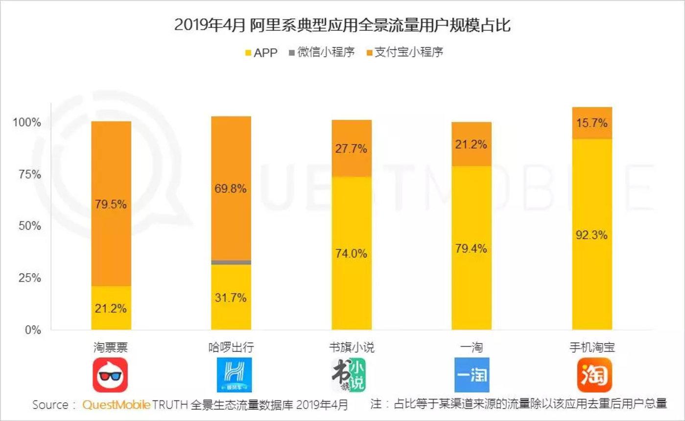 红利枯竭挖掘增长三大流派正式形成,你看好哪个?-CNMOAD 中文移动营销资讯 14