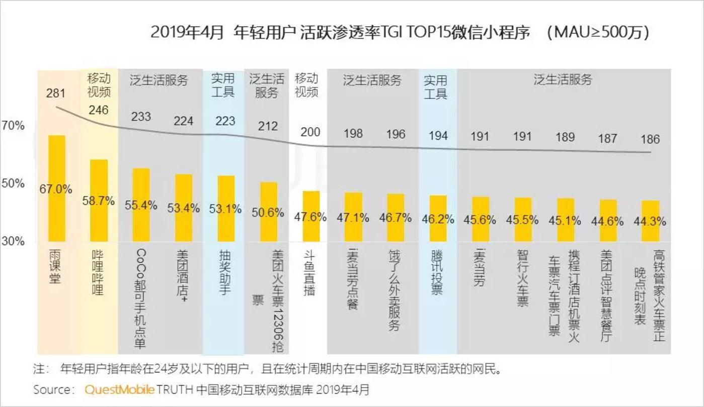 红利枯竭挖掘增长三大流派正式形成,你看好哪个?-CNMOAD 中文移动营销资讯 21