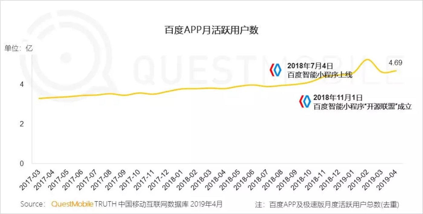 红利枯竭挖掘增长三大流派正式形成,你看好哪个?-CNMOAD 中文移动营销资讯 8