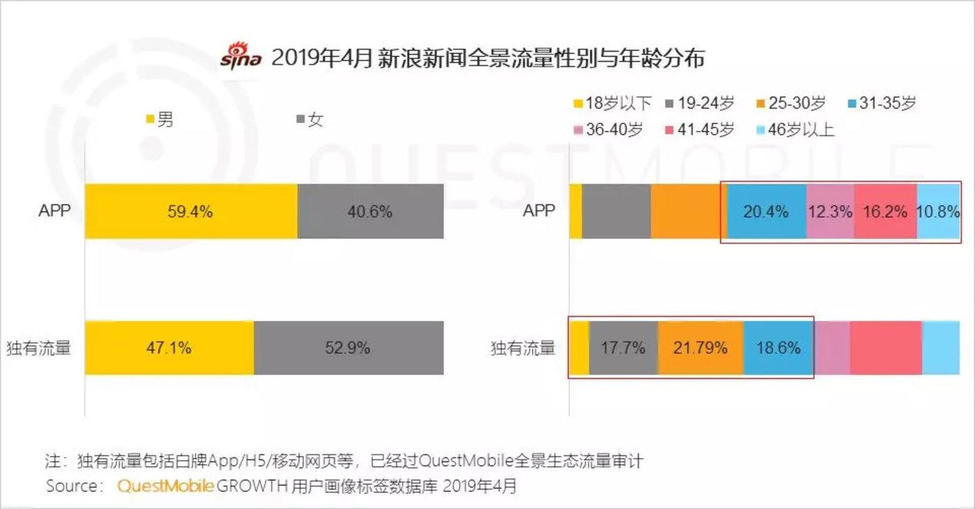 红利枯竭挖掘增长三大流派正式形成,你看好哪个?-CNMOAD 中文移动营销资讯 22