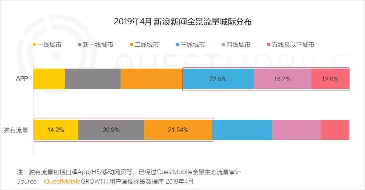 红利枯竭挖掘增长三大流派正式形成,你看好哪个?-CNMOAD 中文移动营销资讯 23